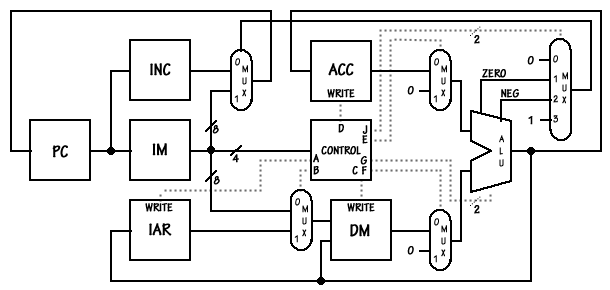 Simple Microprocessor Design